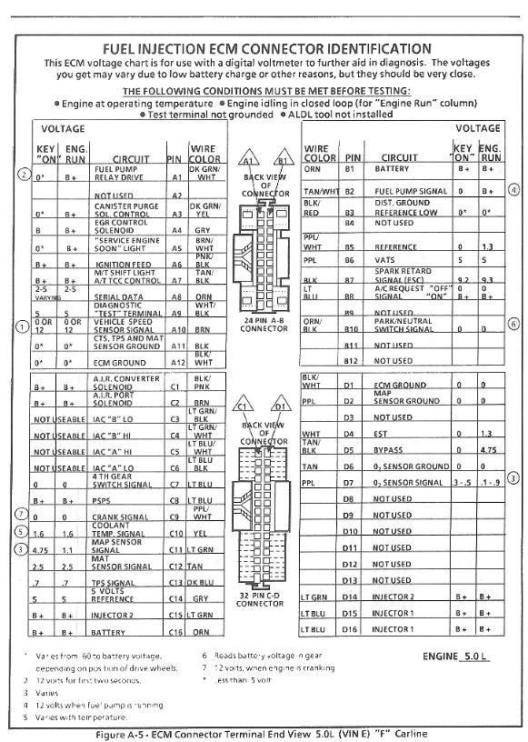 89FTBI_4 how to convert to an '8746 ecm 2000 Chevy Blazer Engine Diagram at sewacar.co